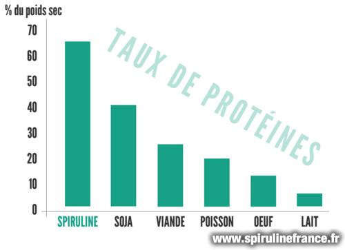 taux de protéines de la spiruline en comparaison avec d'autres aliments